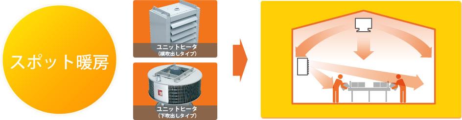 工場用蒸気・温水ヒータなら鎌倉製作所